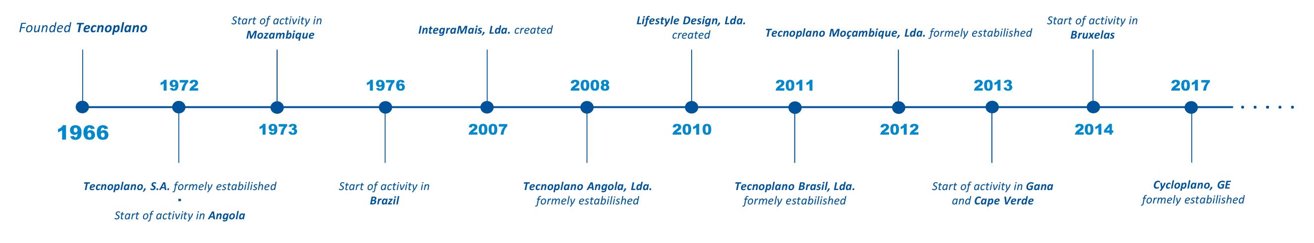 Timeline_EN