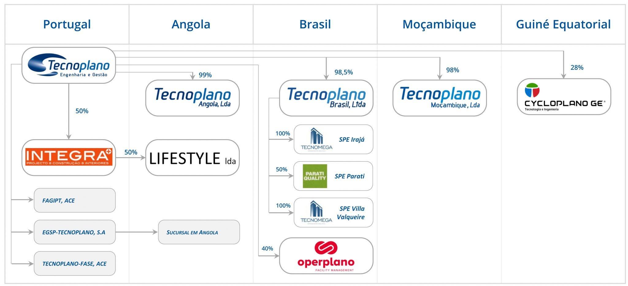 participadas_site-tp_vs_pt